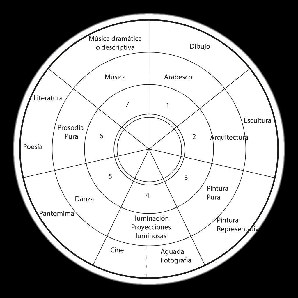 descripción de los diferentes qualia